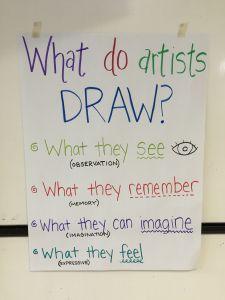 comment les artistes dessinent ? ce qu'ils voient, ce dont ils se souviennent, ce qu'ils imaginent et ce qu'ils ressentent