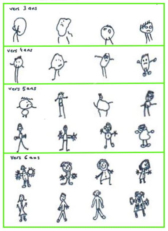 apprendre le dessin pour enfant :  dessins d'enfants de d'abord à 4 ans et enfin à  6 ans