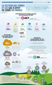 Protection de l'environnement : infographie concernant le secteur des terres et les gaz à effet de serre en France