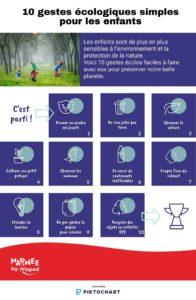 10 gestes écologiques simples pour les enfants